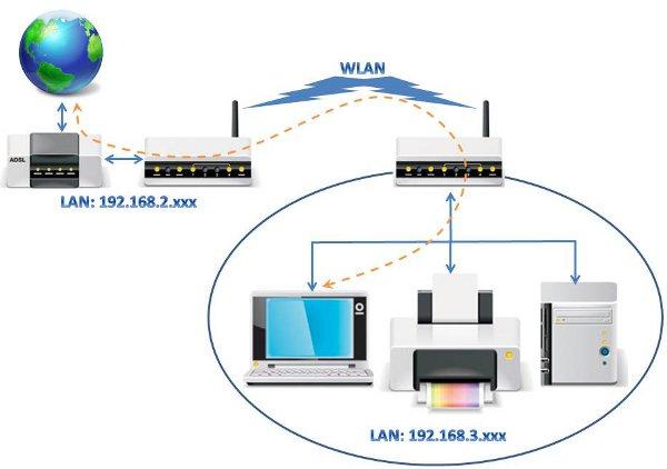 Lan Netzwerk mit WLAN im Internet