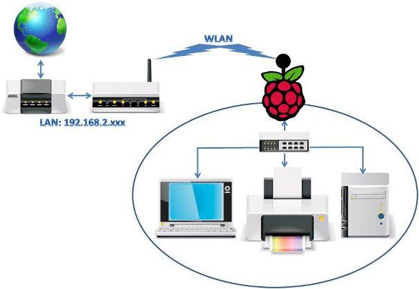 Lan Netzwerk mit WLAN und PI